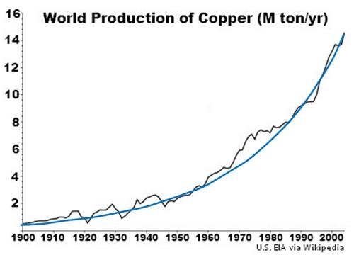 Peak oil – Predictive Model | The Last Tech Age