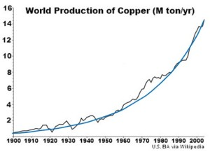 Copper Production, 1900-2000