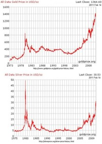 Gold/Silver comparisons 1975-2011