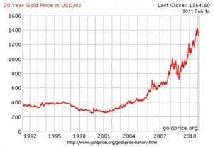 Gold prices 1991-2001