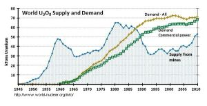 Uranium supply and demand