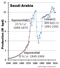 SaudiArabiaLinLin_gph