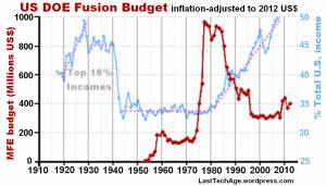 Budget+inequality_gph