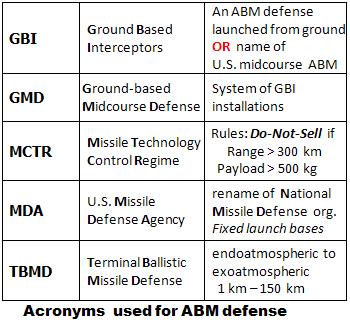 Acronyms_ABM_txt