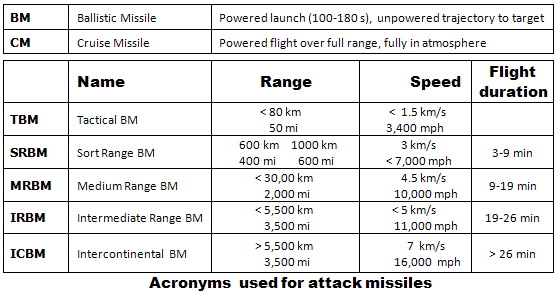 Acronyms- Attack missiles