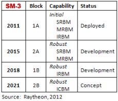 SM3-Plans_tbl