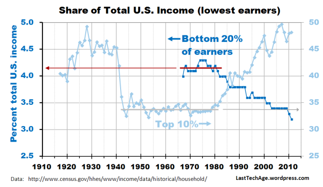 Bottom Quintile +top10% vs time