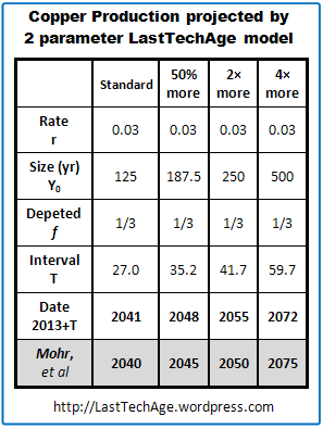 Model predictions tbl