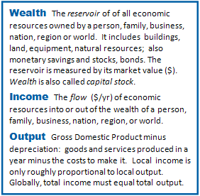Cmt-A  Definition of Wealth, Income, Output