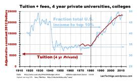 PrivateVS top 10% incomes