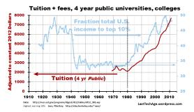 Public vs top10% earners