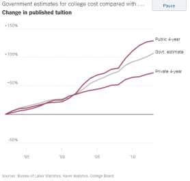 Tuition-published-rates_graph