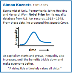 Fig   Simon Kuznets