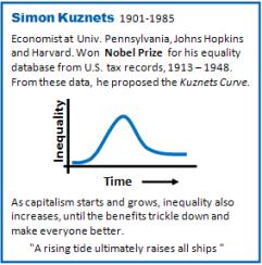 Fig   Simon Kuznets