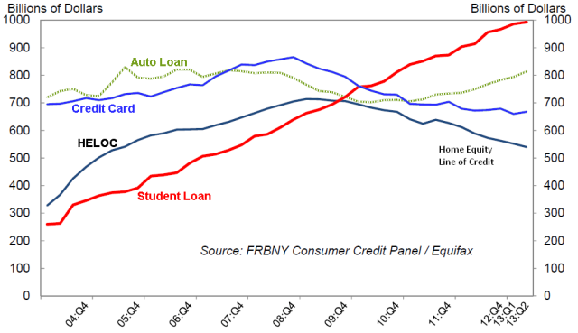 Fig  Indebtedness. Source: Federal Reserve Bank - New York