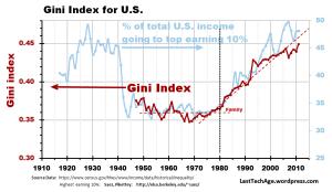Gini+SPI_curves_gph