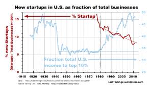 Startup Fraction_gph