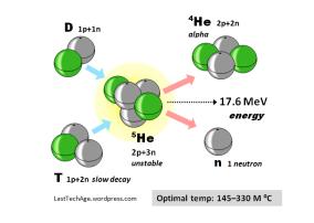 D-T Fusion Reaction