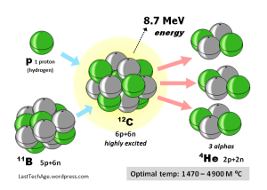 p-B11 Fusion Reaction