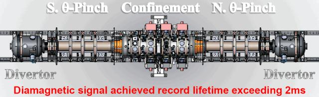 C2 confinement diagram