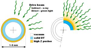 ICF target implosion diagram