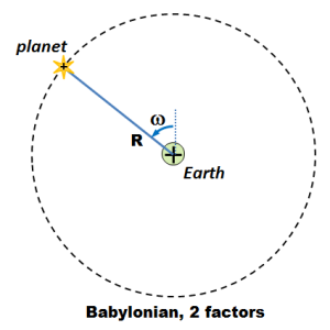All rotate about Earth