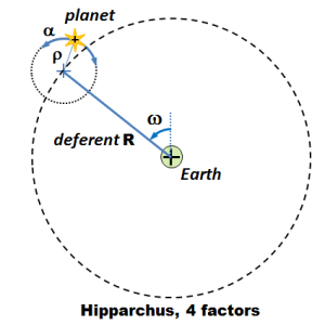 Epicycles for retrograde