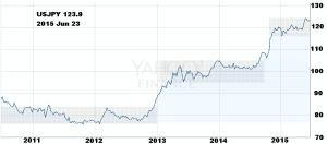 Yen per Dollar 5 years Yahoo
