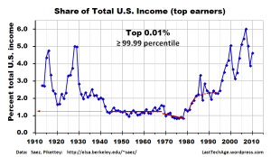 Share of total income by the top 1/10,000 of all income receivers.